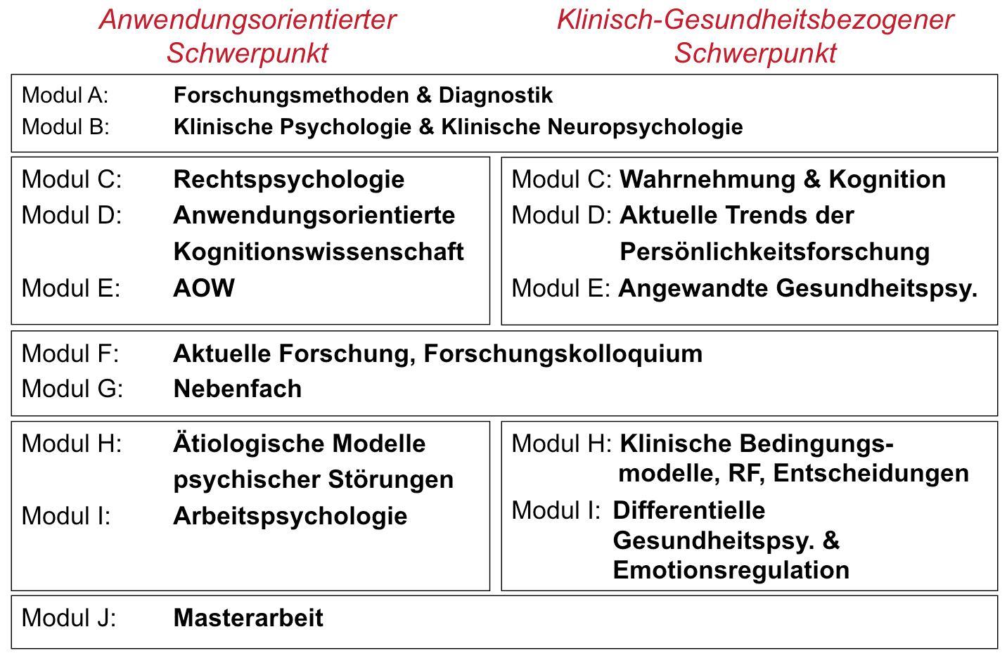 beide schwerpunkte sind modular aufgebaut - Uni Mainz Bewerbung
